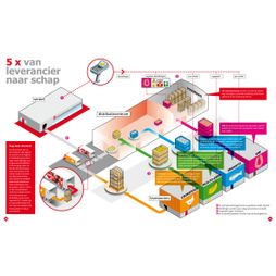 distributiecentrum goederenstroom supermarkt vrachtwagen transport infographic vector